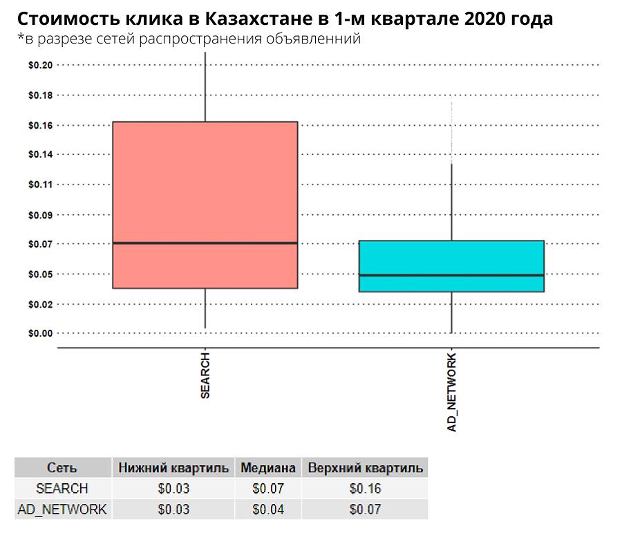 Стоимость клика в поисковой сети Яндекс в разрезе сетей распространения объявлений QI2020