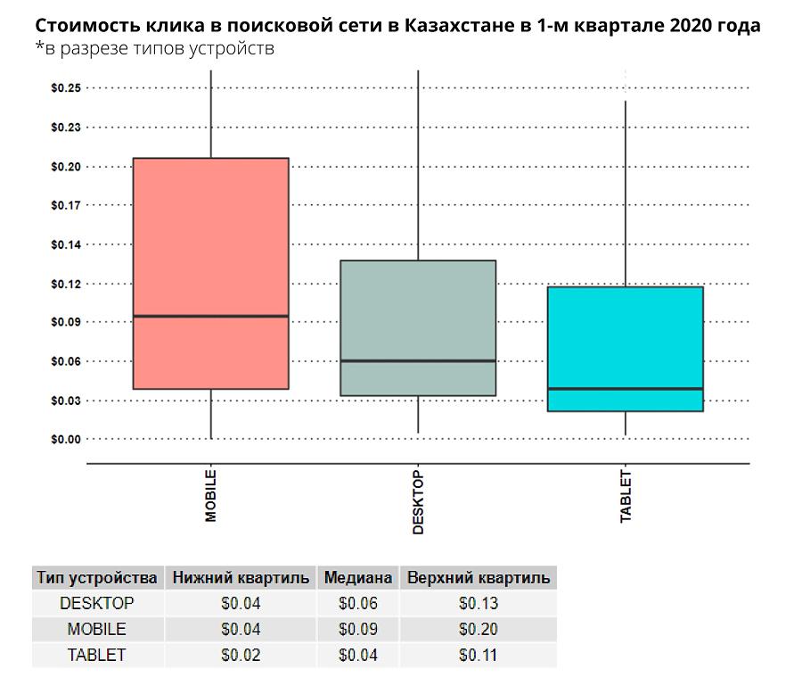 Стоимость клика в поисковой сети в разрезе типов устройств QI2020