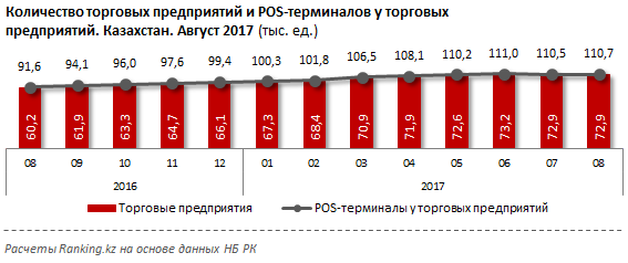 Торговые предприятия и терминалы, тыс.ед, Казахстан, август 2017
