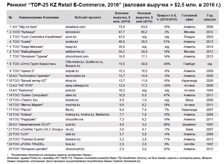 Крупнейшие игроки e-commerce в Казахстане, 2016
