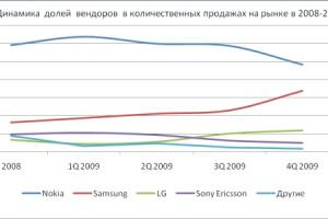«Евросеть» назвала самые популярные мобильники вКазахстане
