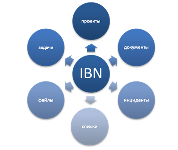 Instant Business Network (IBN)