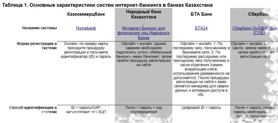 Таблица 1. Основные характеристики систем интернет-банкинга в банках Казахстана