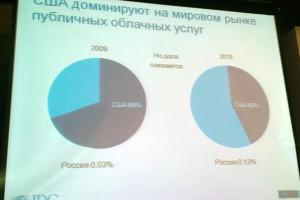 На конференции в Алматы обсудили развитие «облаков»
