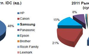 Samsung хочет потеснить конкурентов нарынке принтеров